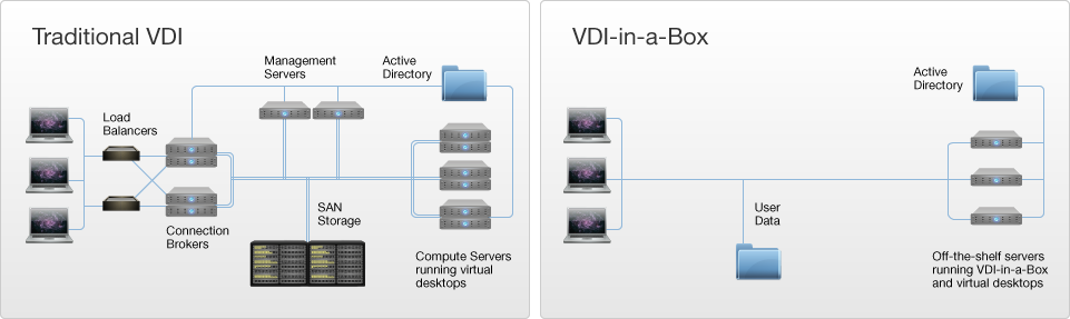 Schaubild_Traditional_vs_VDI-in-a-Box