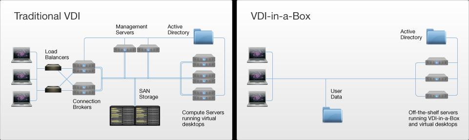 Schaubild_Traditional_vs_VDI-in-a-Box