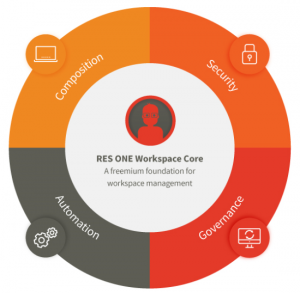RES_One_Workspace_Core